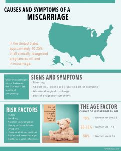 Signs and Symptoms of a Miscarriage
