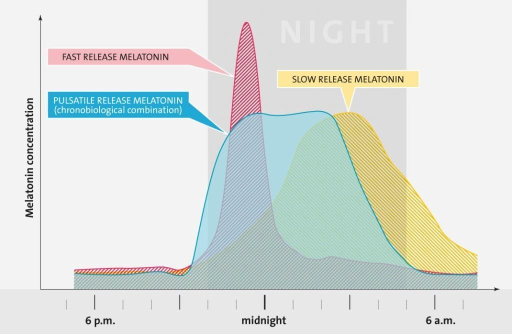Melatonin: No Longer Just for Sleep 1